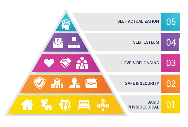 Maslow hiearchy of needs and connection to addiction