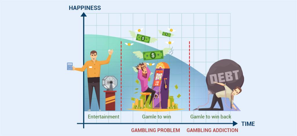 gambling addiction curve